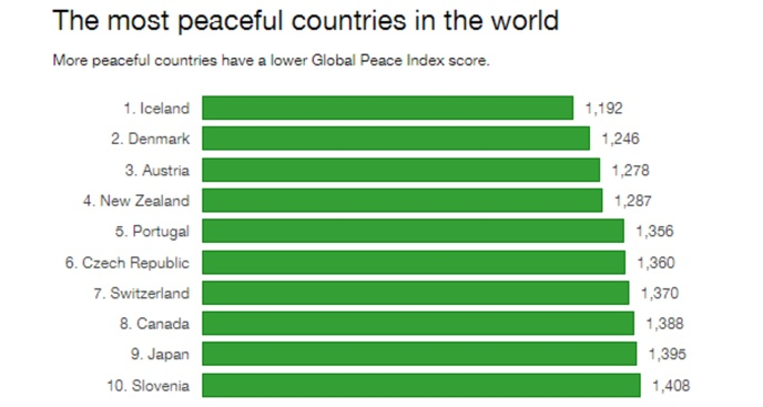 Portugal ranked as one of most peaceful countries in the World